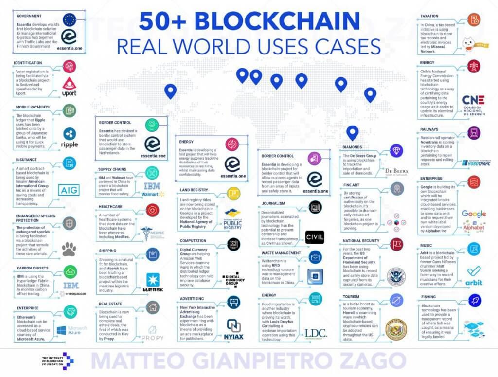 blockchain-usecases